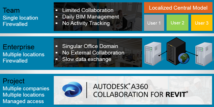 7._A360_Revit_Collaboration_Evolution