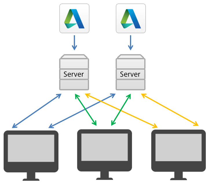 Distributed License Server Model